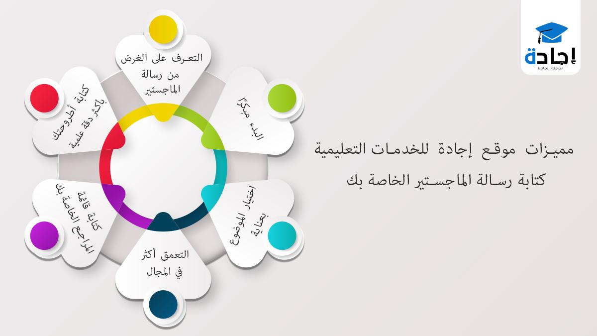 مميزات موقع إجادة للخدمات التعليمية عند كتابة رسالة الماجستير الخاصة بك